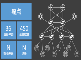 用几行代码管理几十种网络设备